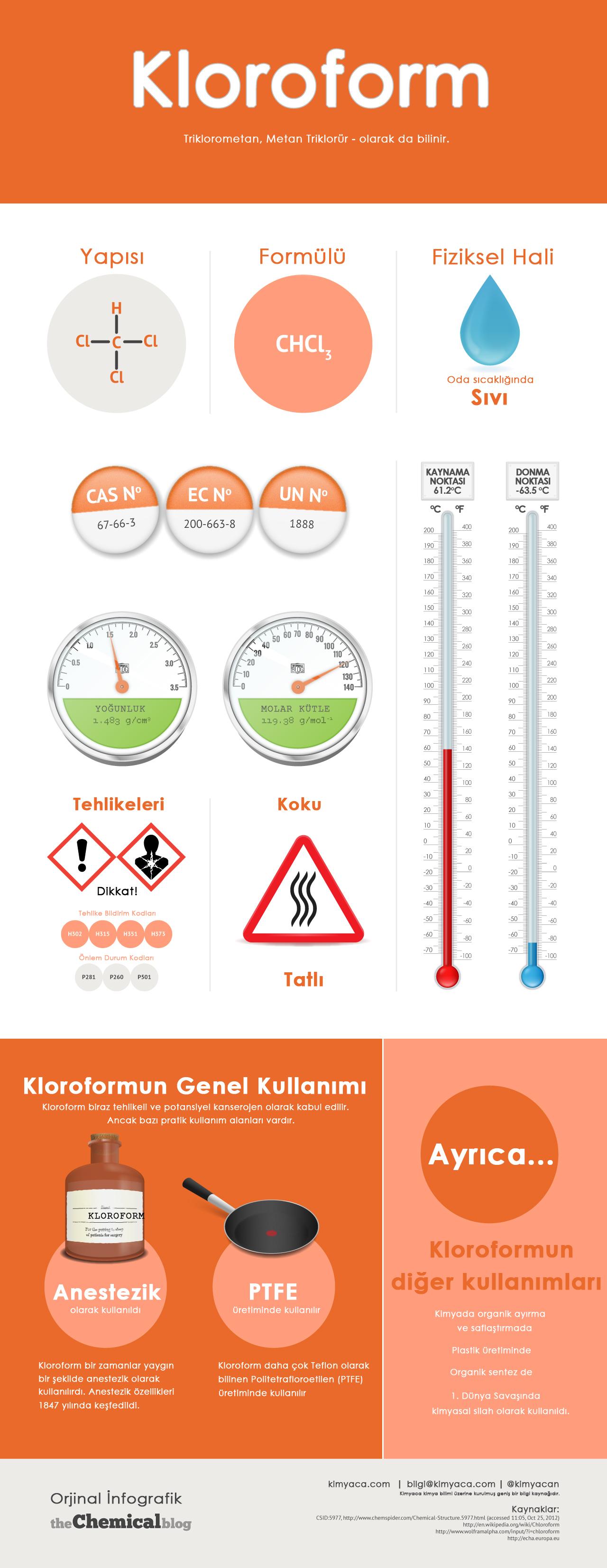 Kloroform infografik