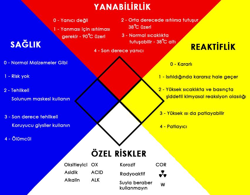 msds-chart