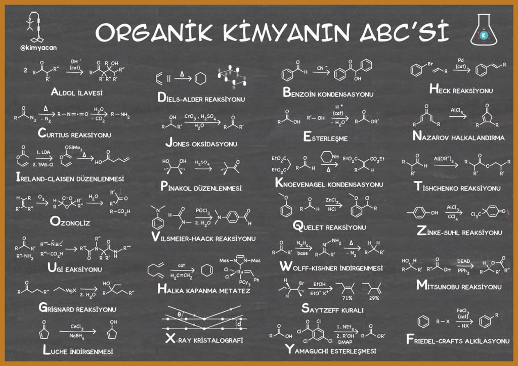 Organik kimyanın abc'si infografiği
