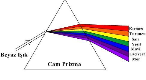Cam prizma