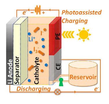 Solar akış pilinin şematik gösterimi.