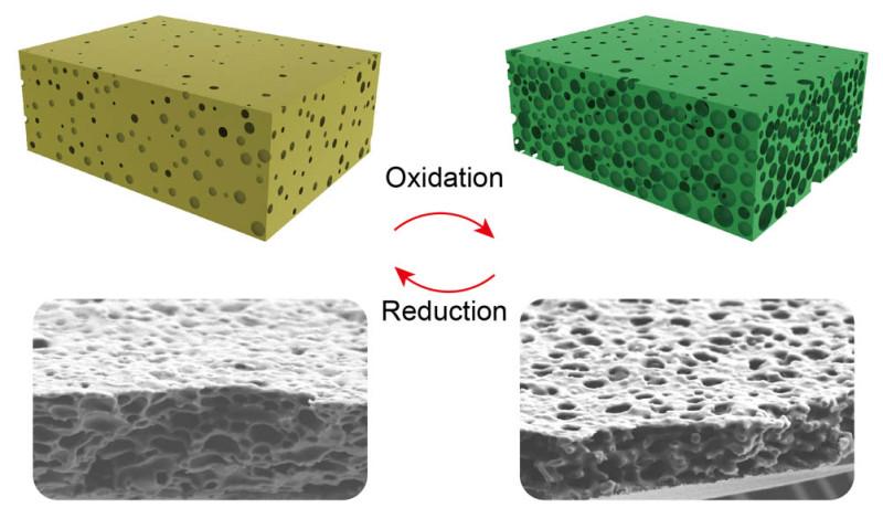 Bu diyagram, oksidasyon ve redüksiyon ile membran gözenek boyutunun değişimini gösterir.